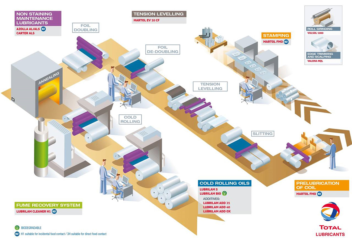 TOTAL SOLUTION FOR ALUMINUM INDUSTRY